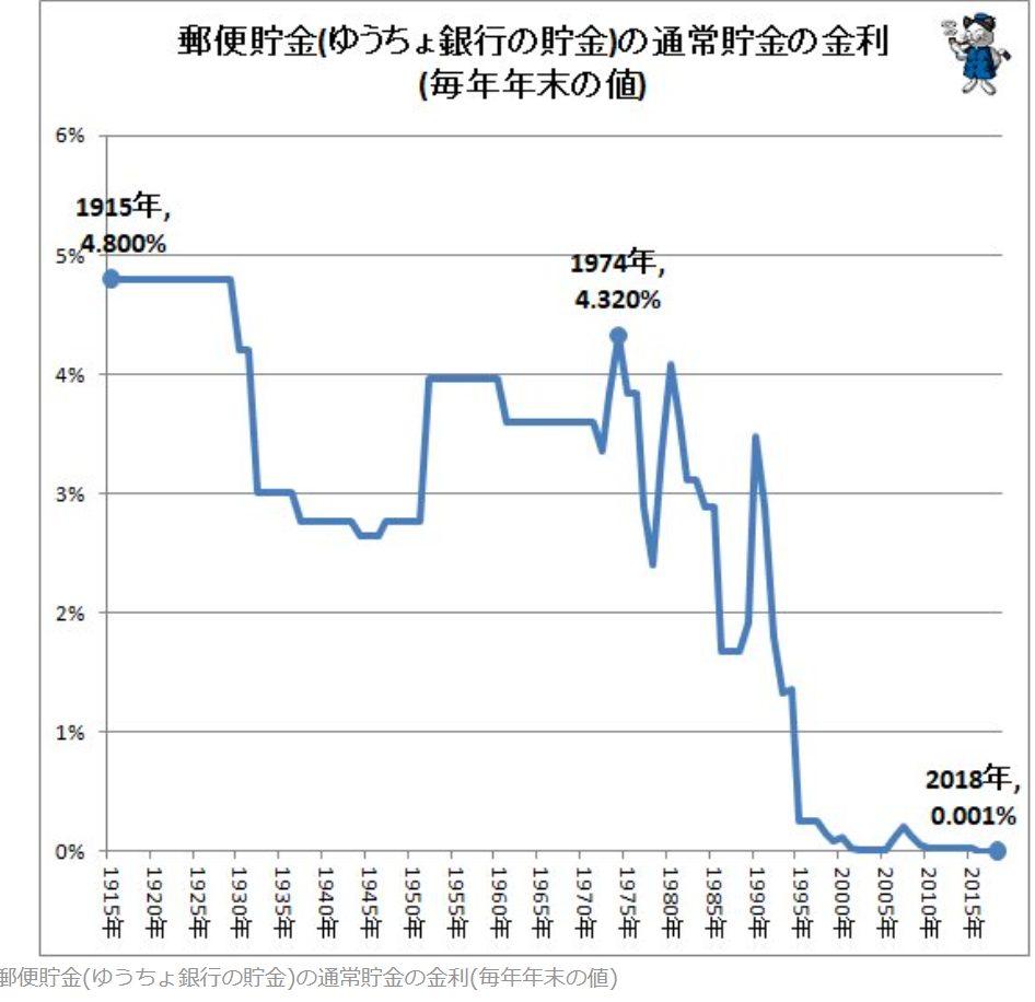 銀行預金グラフ